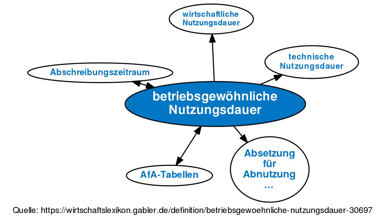 ᐅ betriebsgewöhnliche Nutzungsdauer • Definition im Gabler ...