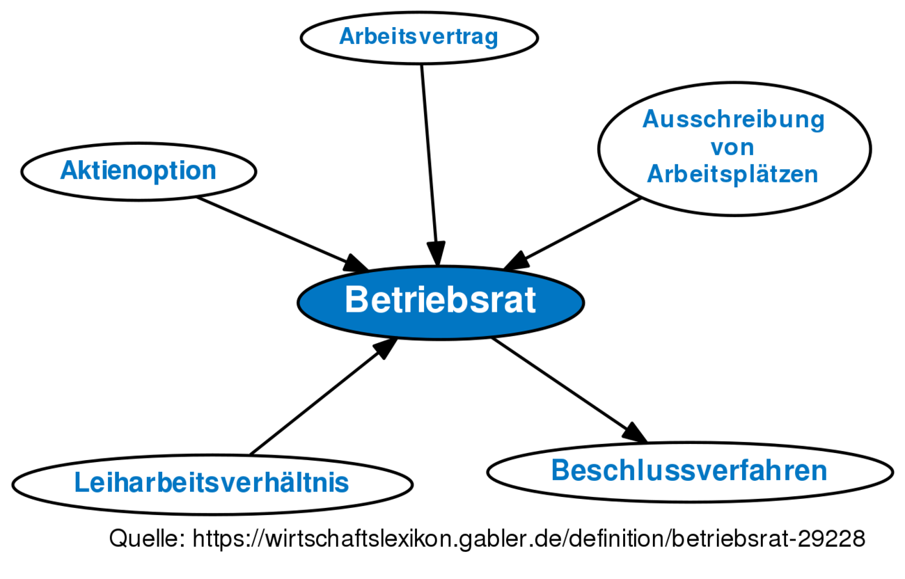 Betriebsrat Definition Gabler Wirtschaftslexikon