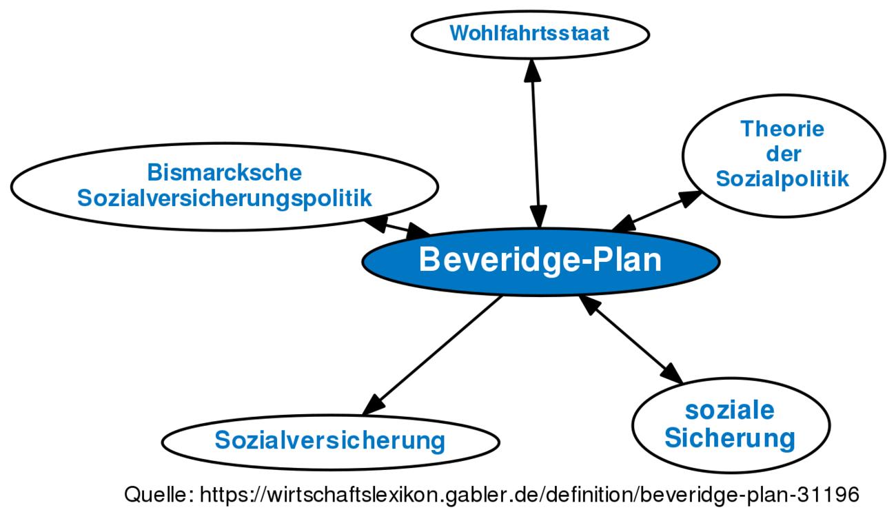 Beveridge-Plan • Definition | Gabler Wirtschaftslexikon