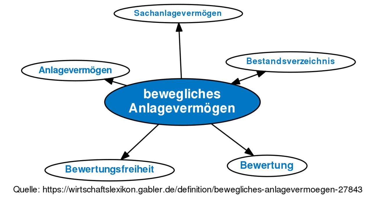 definition bewegliches anlagevermgen im gabler wirtschaftslexikon - Anlagevermogen Beispiele