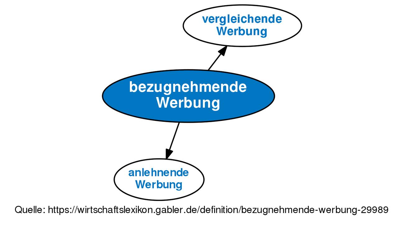Definition »bezugnehmende Werbung« im Gabler Wirtschaftslexikon