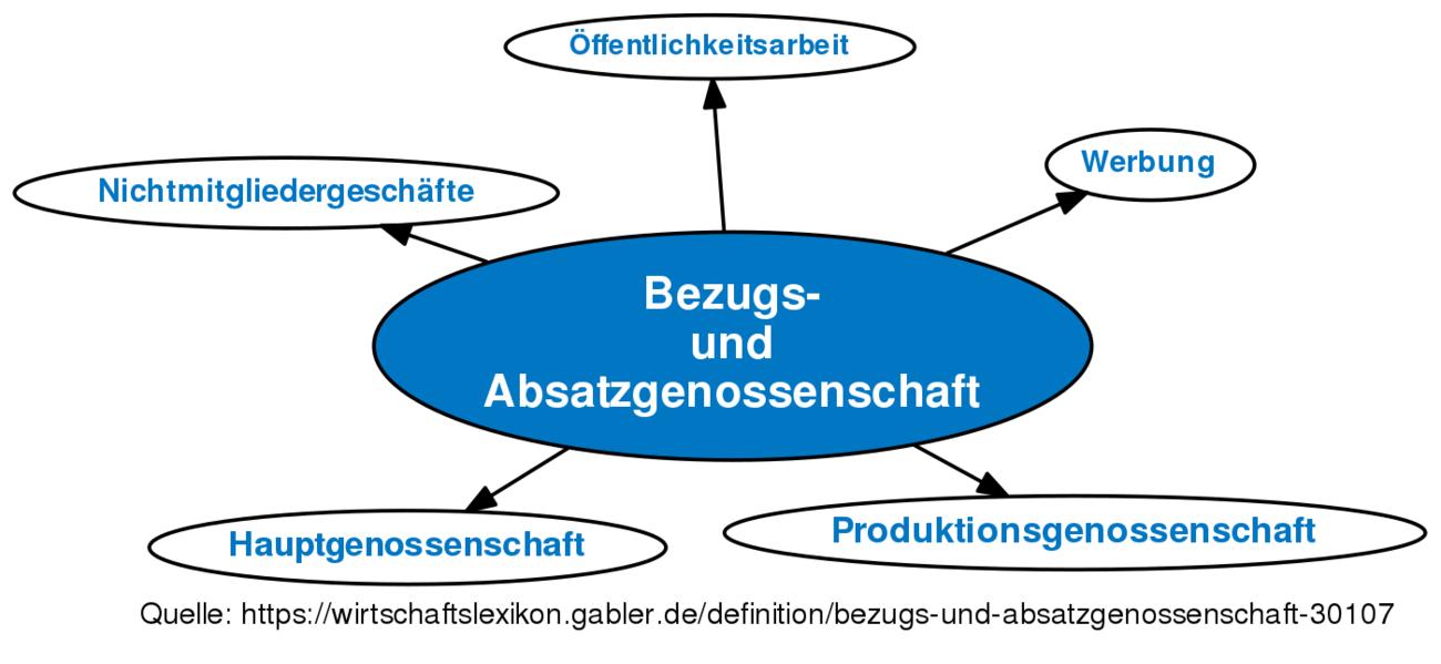 Definition »Bezugs- und Absatzgenossenschaft« im Gabler ...