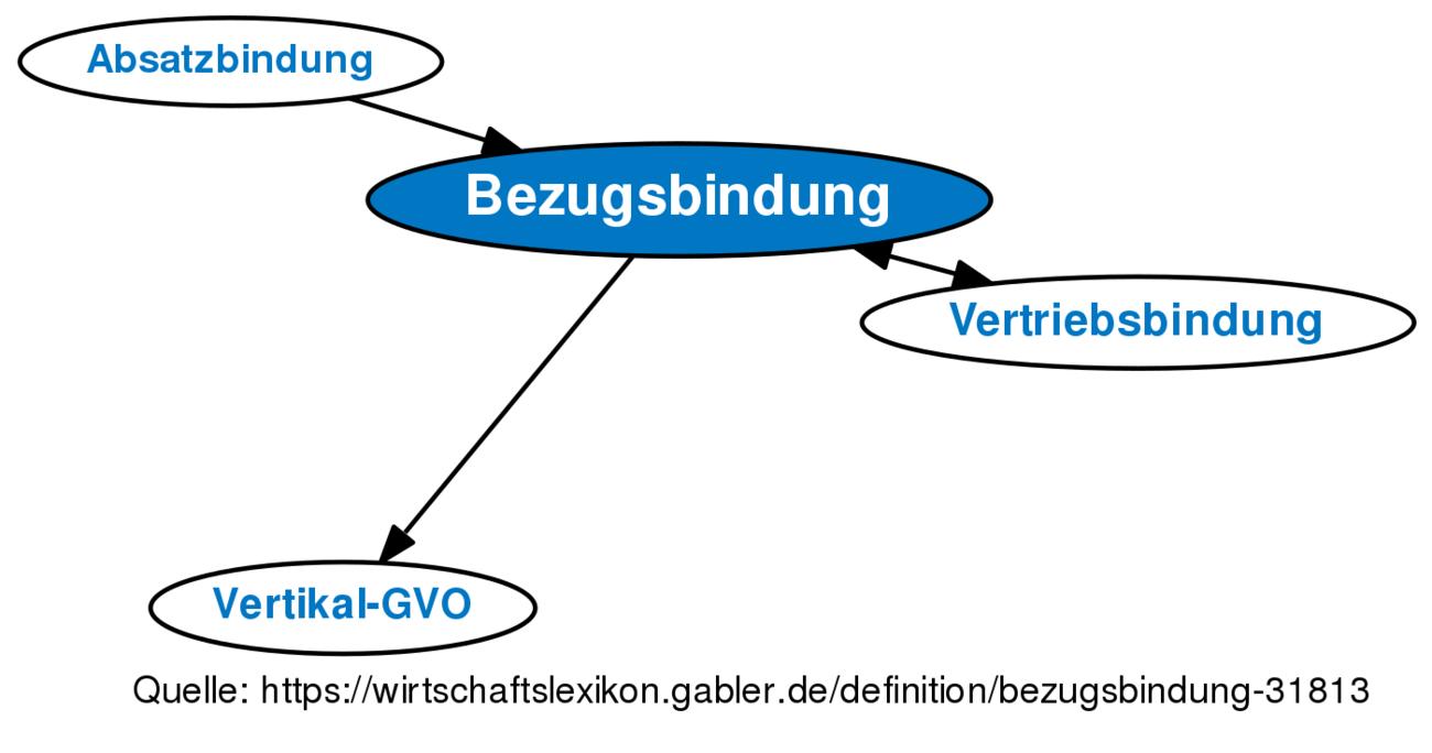 Definition »Bezugsbindung« im Gabler Wirtschaftslexikon
