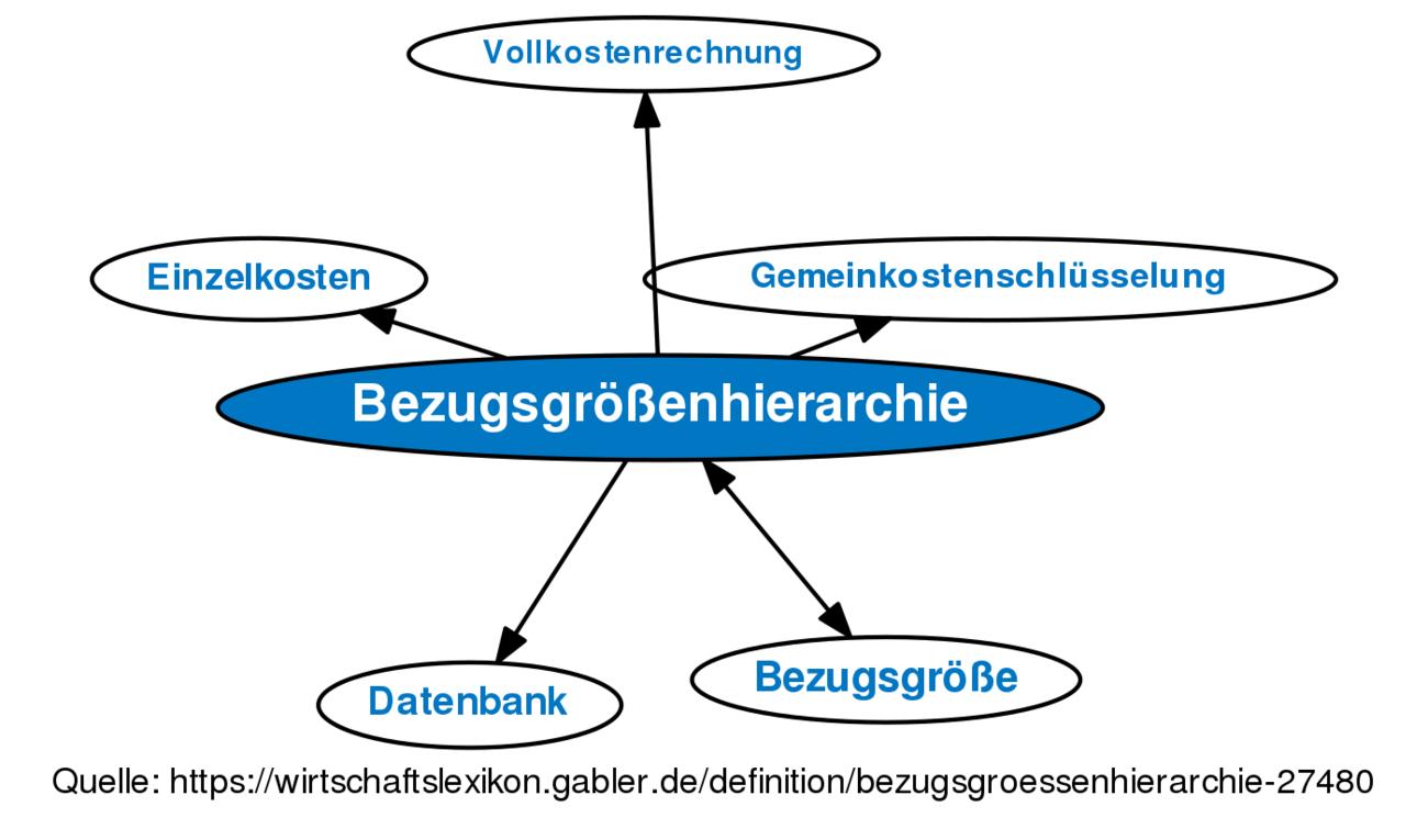 Definition »Bezugsgrößenhierarchie« im Gabler Wirtschaftslexikon
