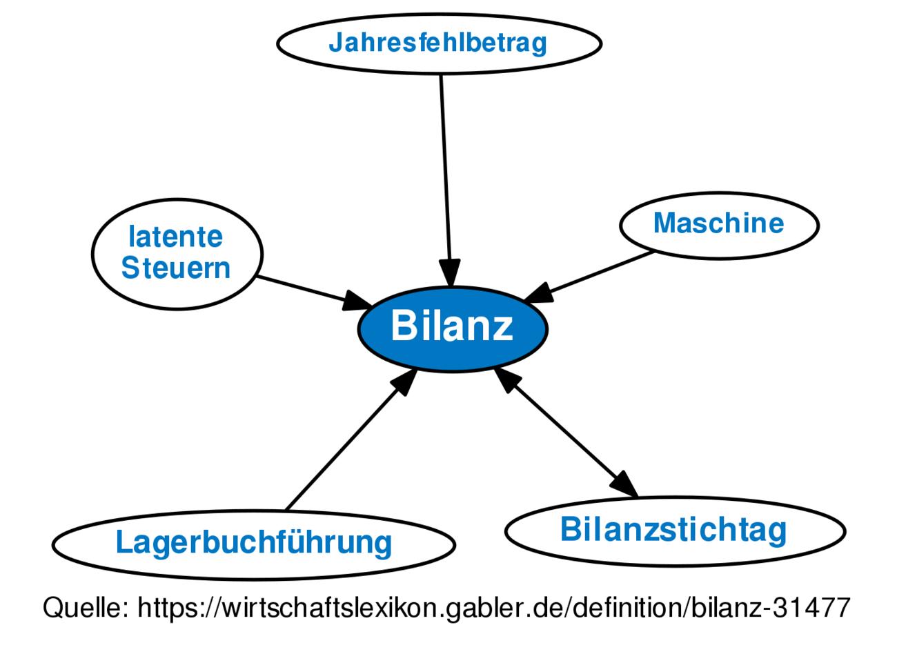 Tolle Gute Einstiegs Bilanz Lebenslauf Ideen - Entry Level Resume ...