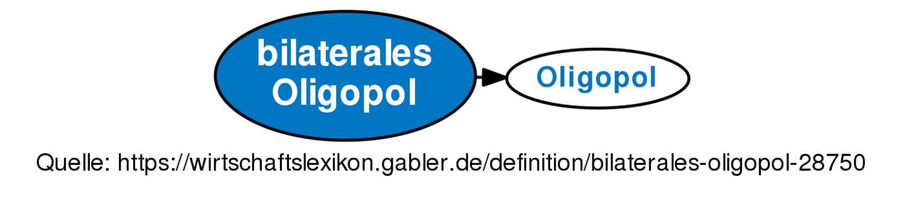 Bilaterales Oligopol Definition Gabler Wirtschaftslexikon