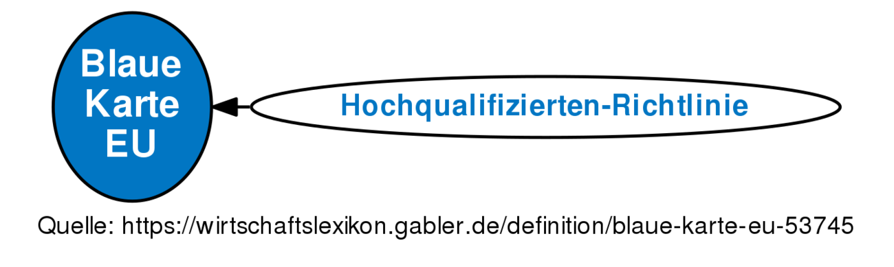 Karte Eu.Blaue Karte Eu Definition Gabler Wirtschaftslexikon