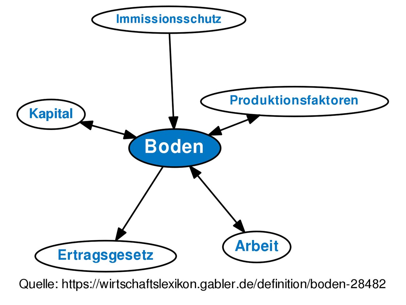 Boden Definition Gabler Wirtschaftslexikon