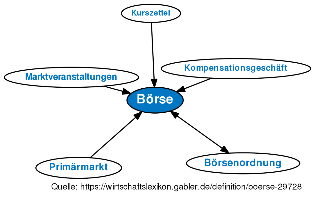 Börse • Definition   Gabler Wirtschaftslexikon