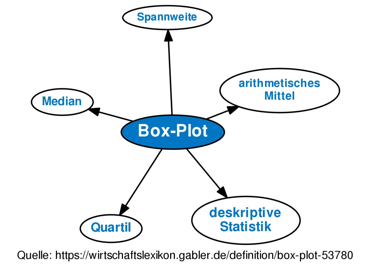 box plot definition gabler wirtschaftslexikon. Black Bedroom Furniture Sets. Home Design Ideas