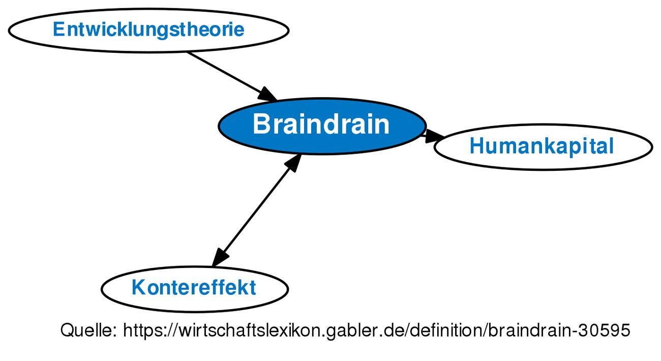 braindrain • definition | gabler wirtschaftslexikon