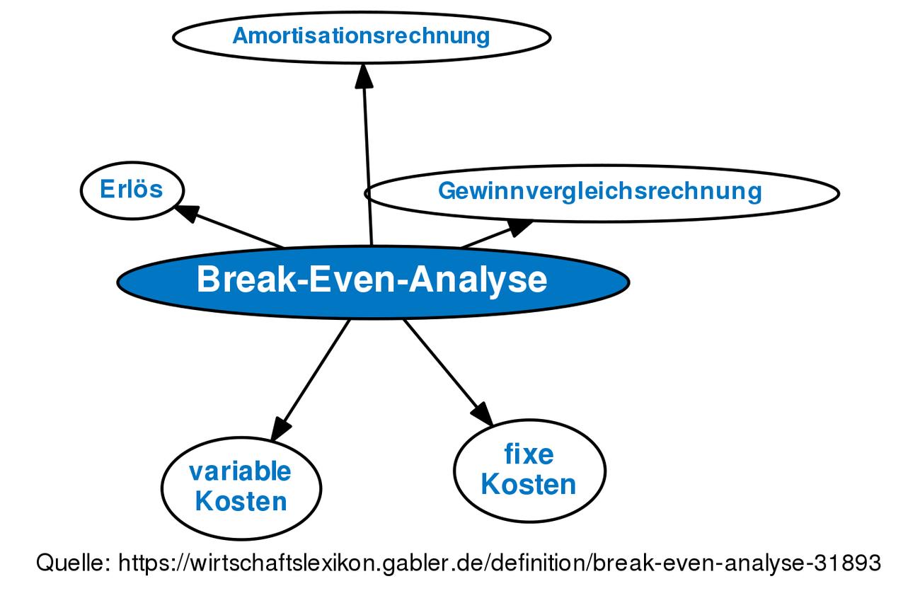 Charmant Break Even Analyse Vorlage Ideen - Entry Level Resume ...