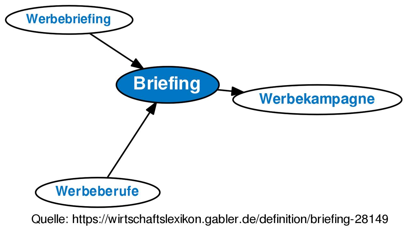 Briefing Definition Gabler Wirtschaftslexikon