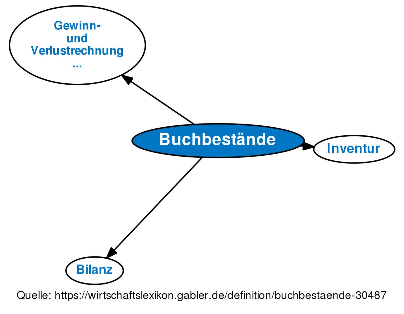 Definition »Buchbestände | Gabler Wirtschaftslexikon Online