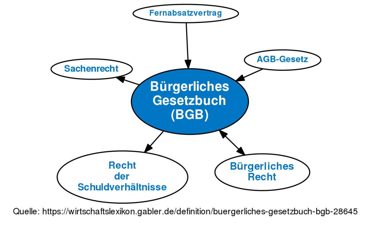 Bürgerliches Gesetzbuch Bgb Definition Gabler Wirtschaftslexikon