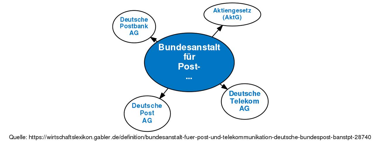 Bundesanstalt Für Post Und Telekommunikation Deutsche Bundespost