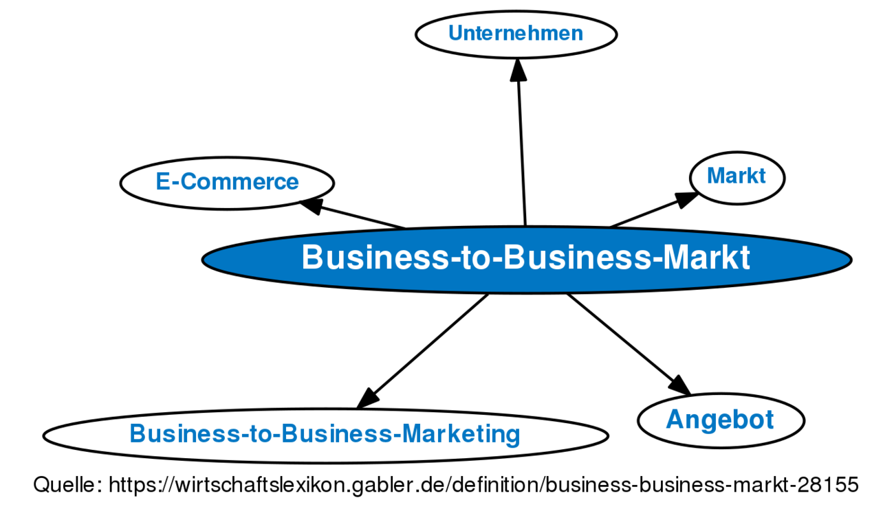 Erfreut Business To Business Verkaufserfahrung Lebenslauf ...