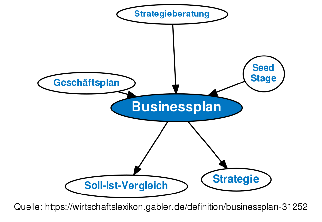 dehydrated business plan definition