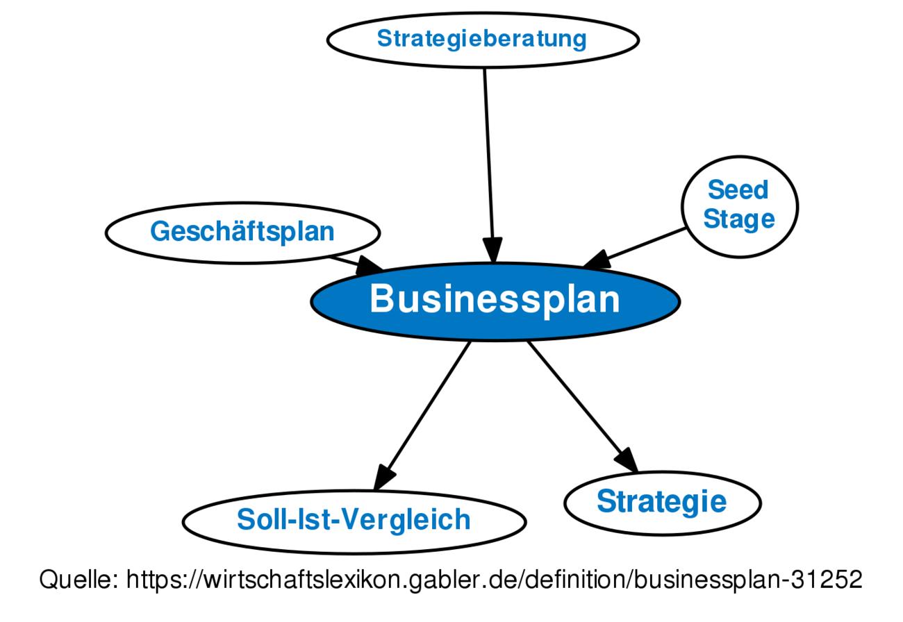 Unternehmensgründung Englisch