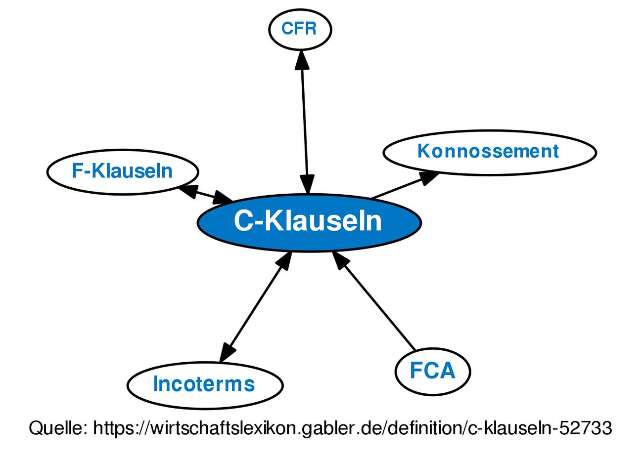 C-Klauseln • Definition   Gabler Wirtschaftslexikon