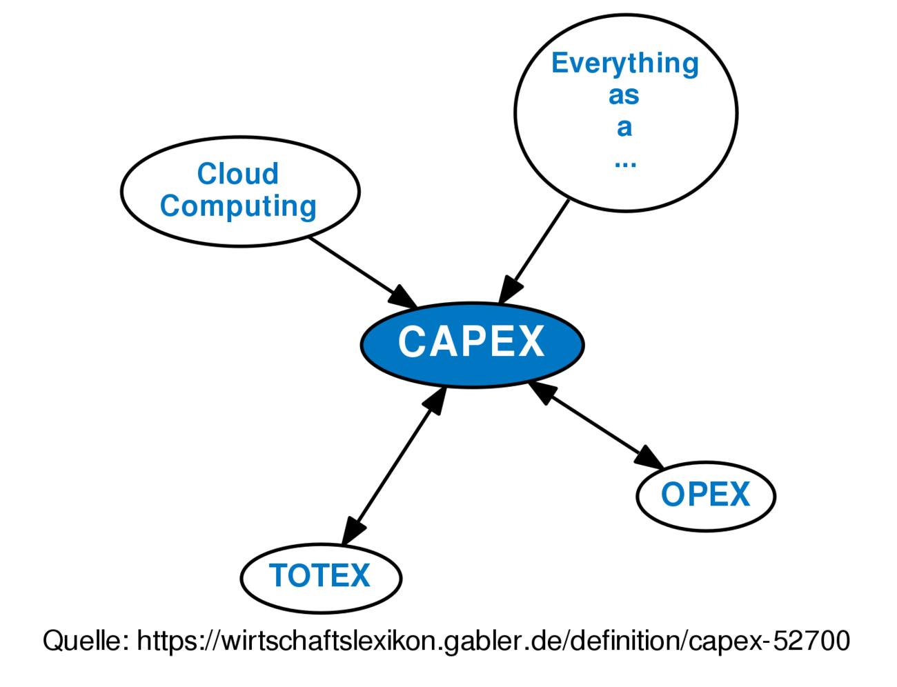 ᐅ CAPEX • Definition im Gabler Wirtschaftslexikon