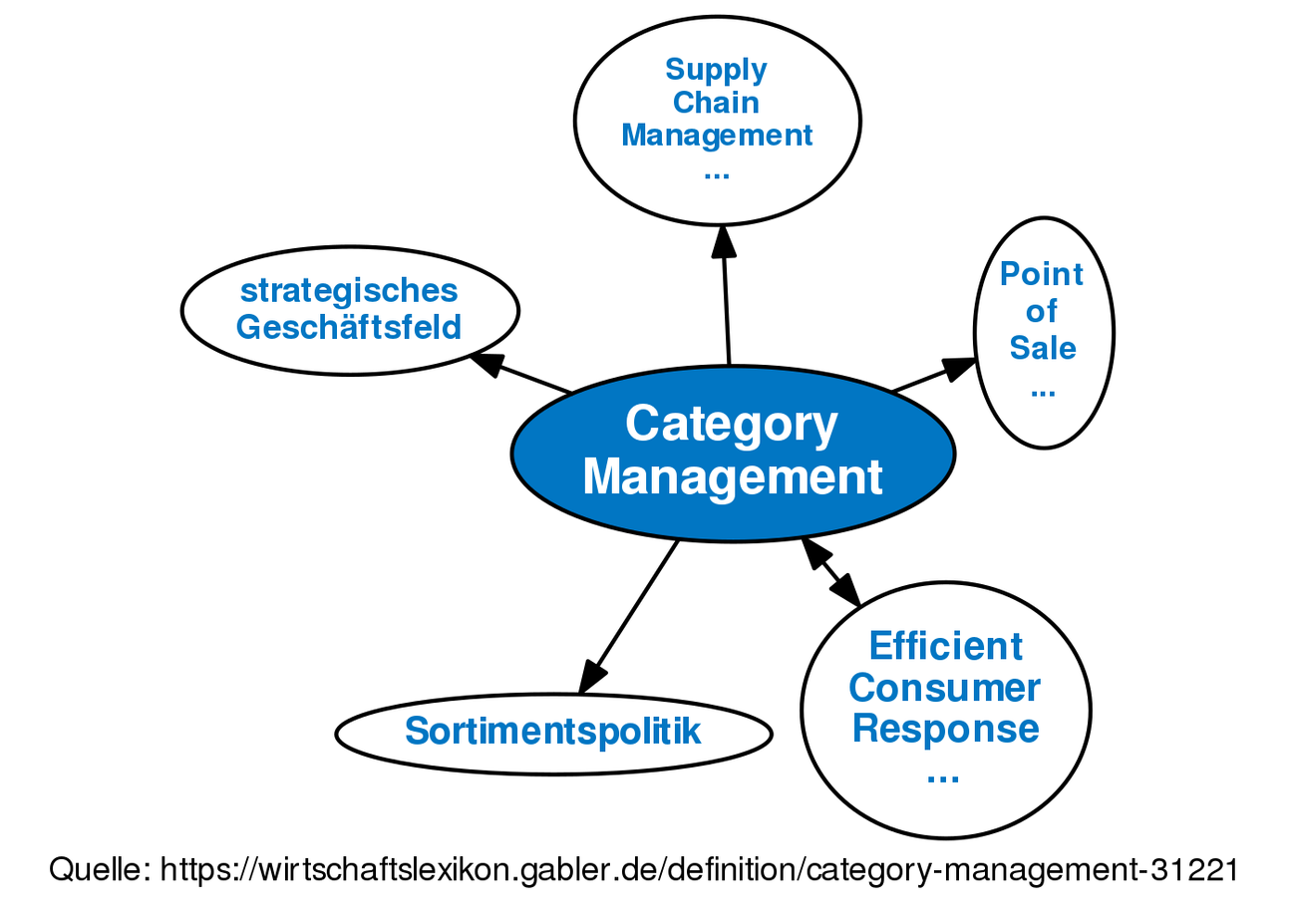 Category Management O Definition