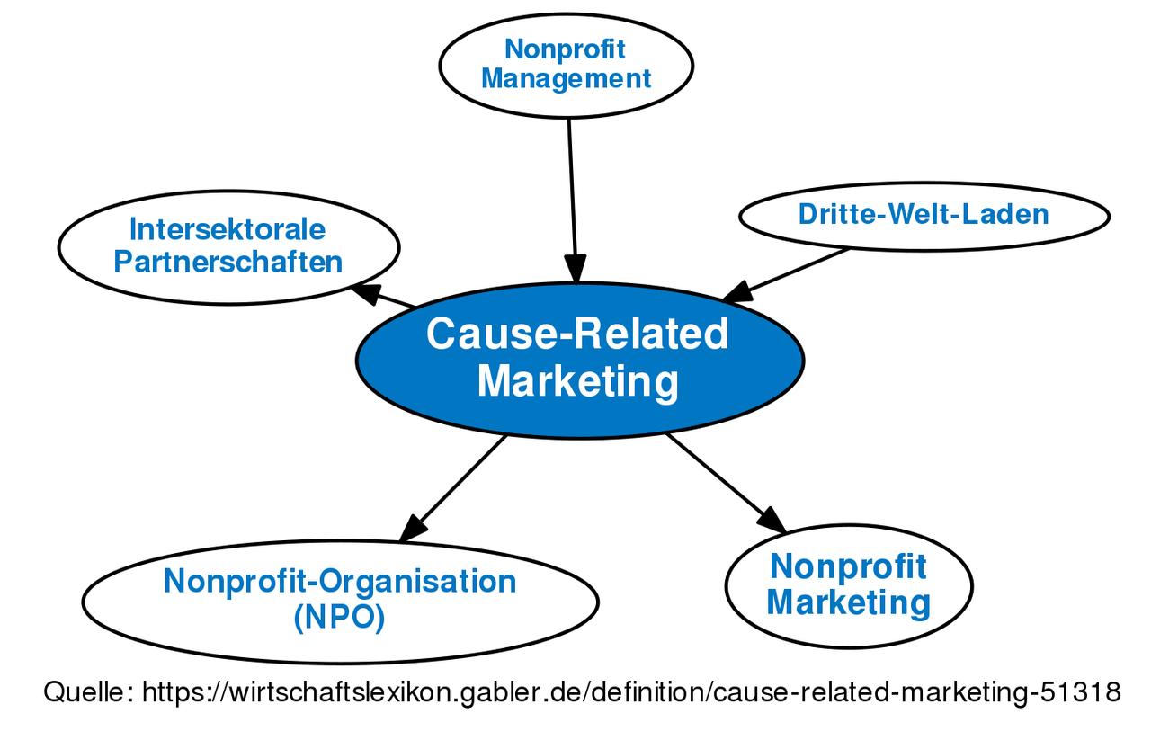 Cause-Related Marketing • Definition | Gabler Wirtschaftslexikon