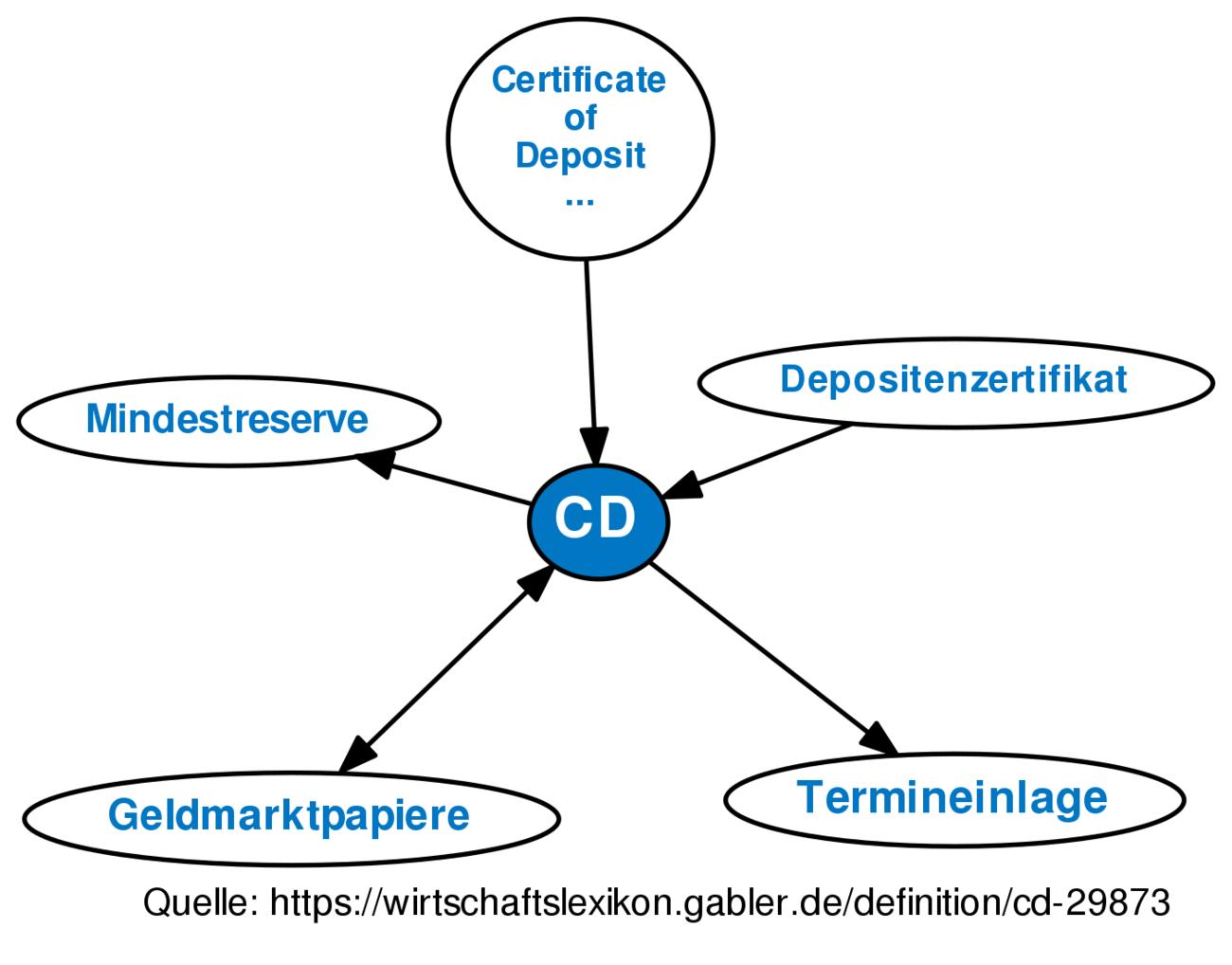 Cd Definition Gabler Wirtschaftslexikon
