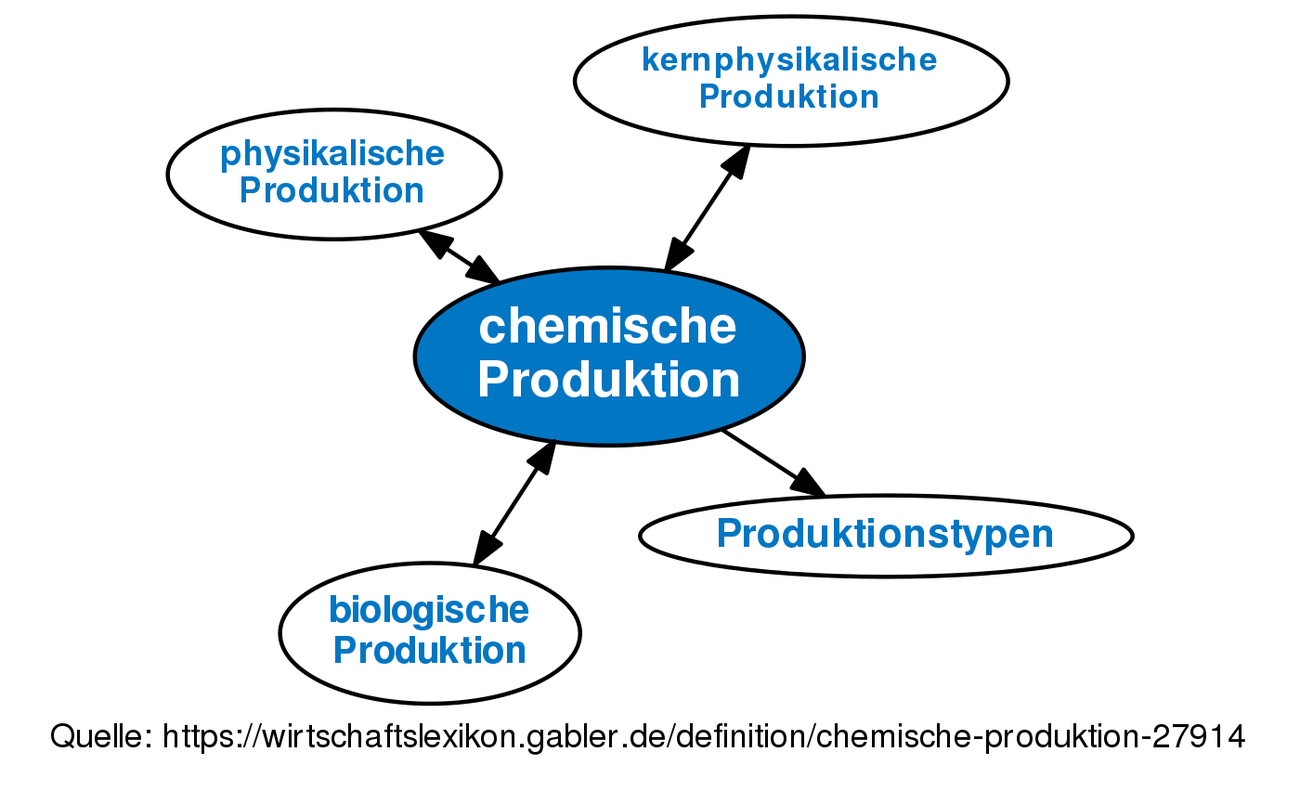 Chemische Produktion Definition Gabler Wirtschaftslexikon