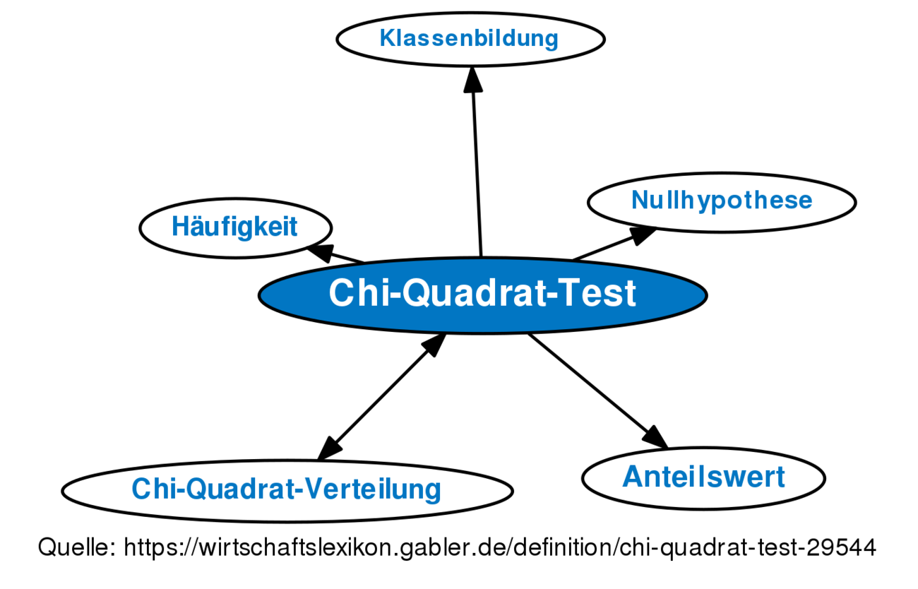 Dissertation chi quadrat test