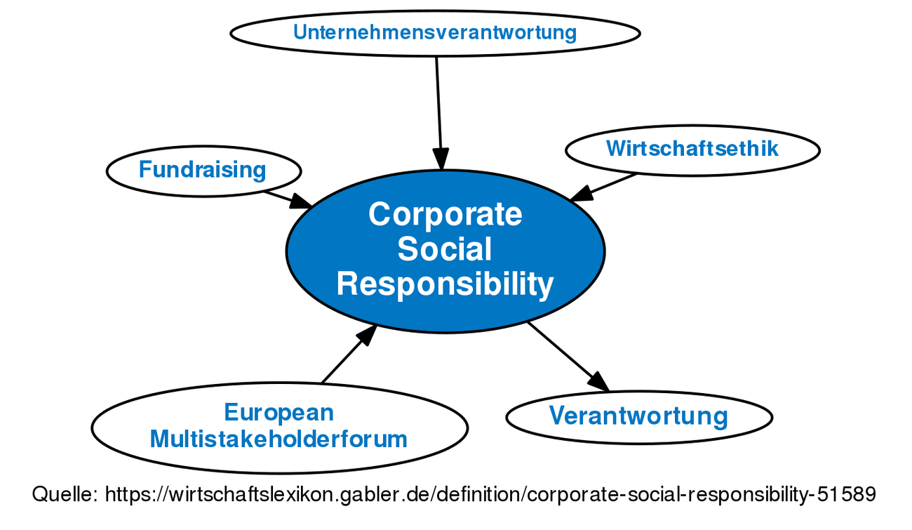 Corporate Social Responsibility Deutsch