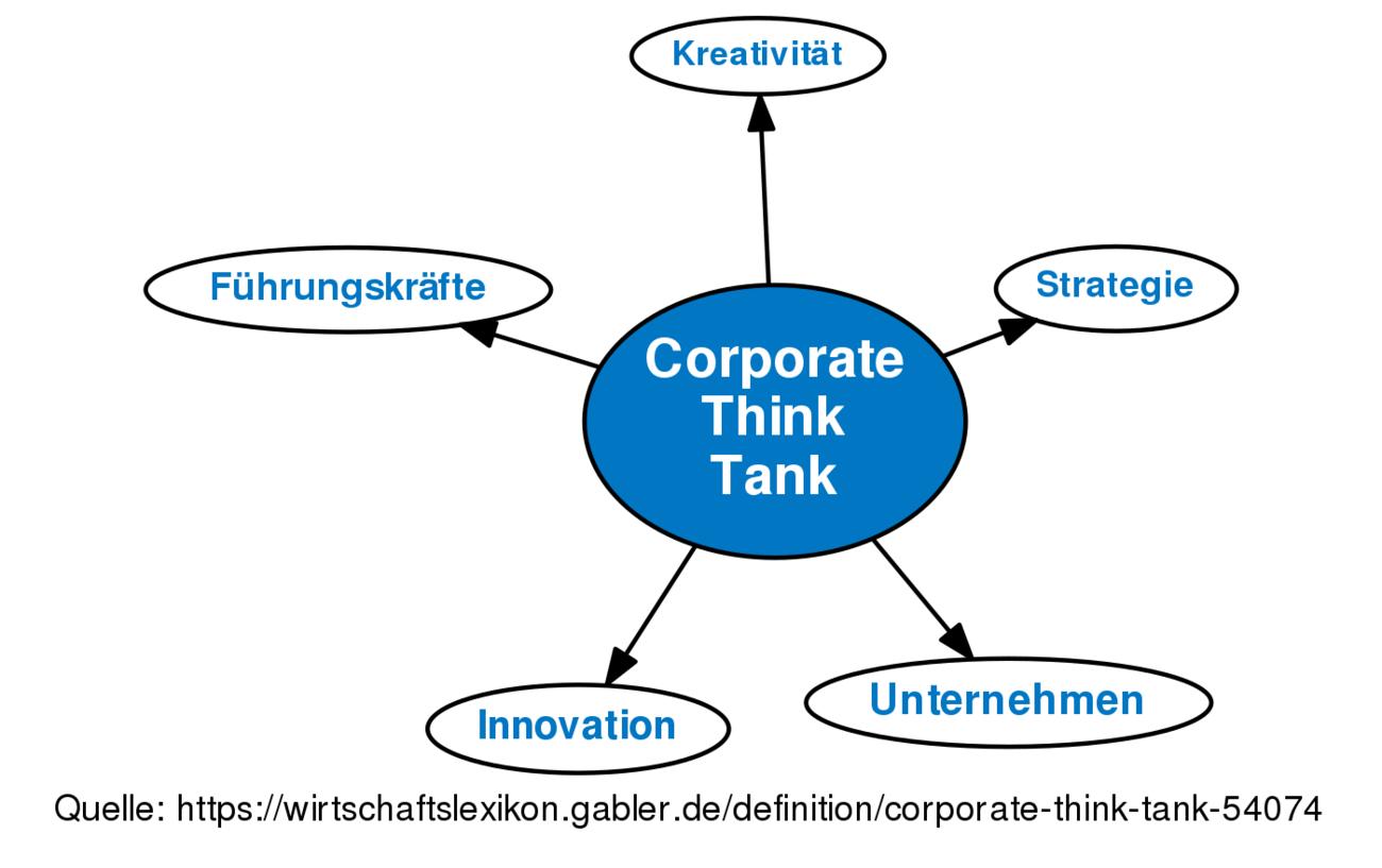 corporate think tank • definition | gabler wirtschaftslexikon