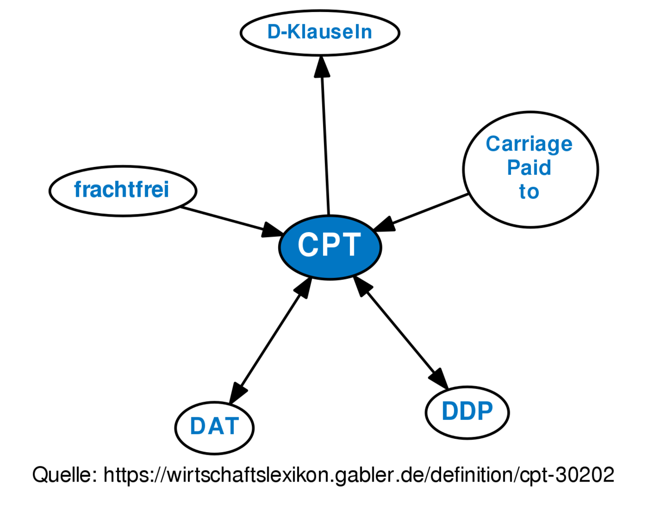 Cpt Definition Gabler Wirtschaftslexikon