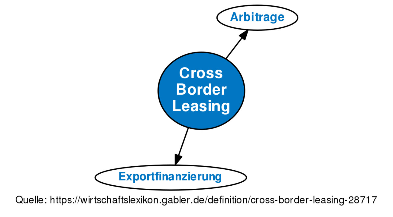 ᐅ Cross Border Leasing • Definition im Gabler Wirtschaftslexikon