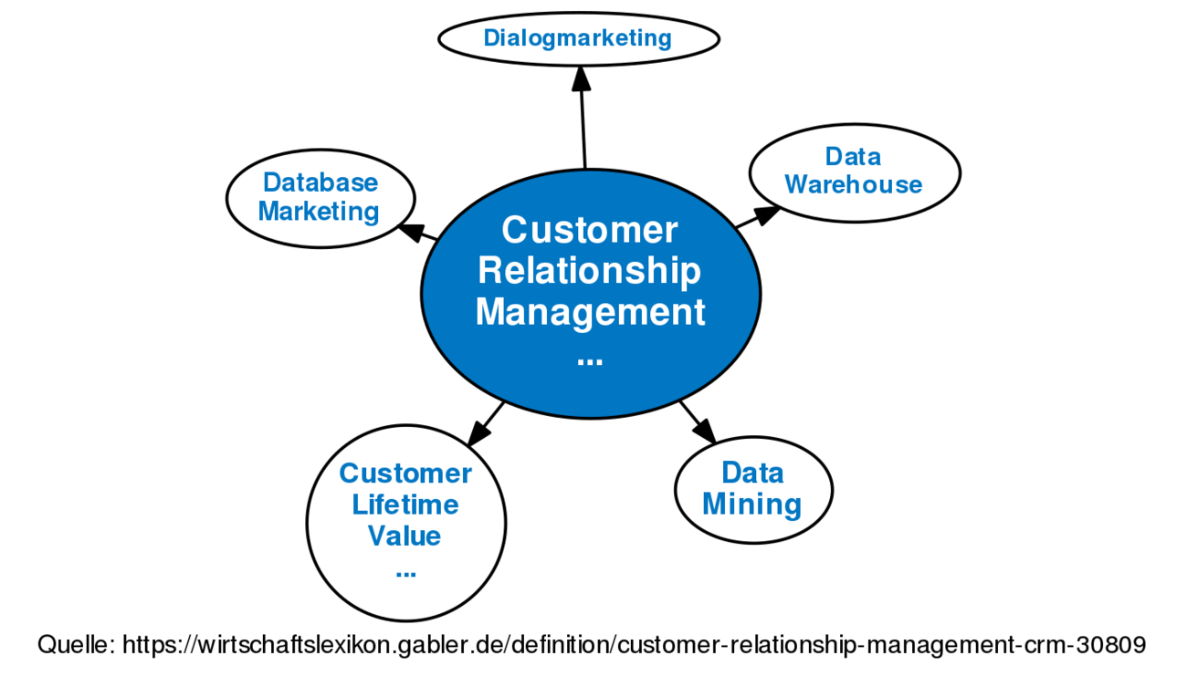 customer relationship management in php
