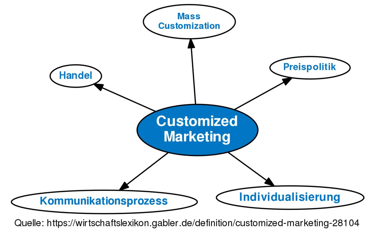 mass customization marketing