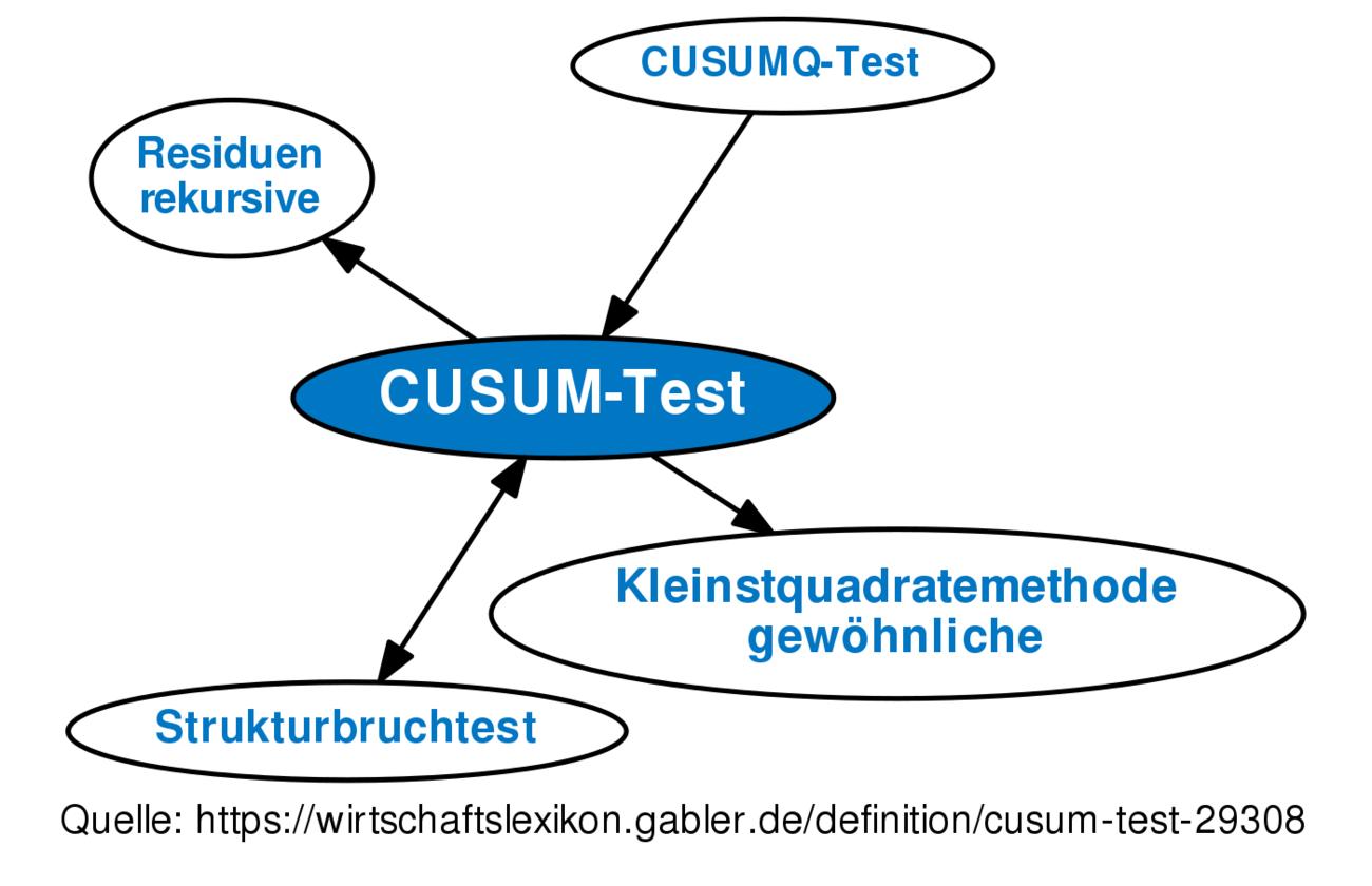 CUSUM-Test • Definition   Gabler Wirtschaftslexikon