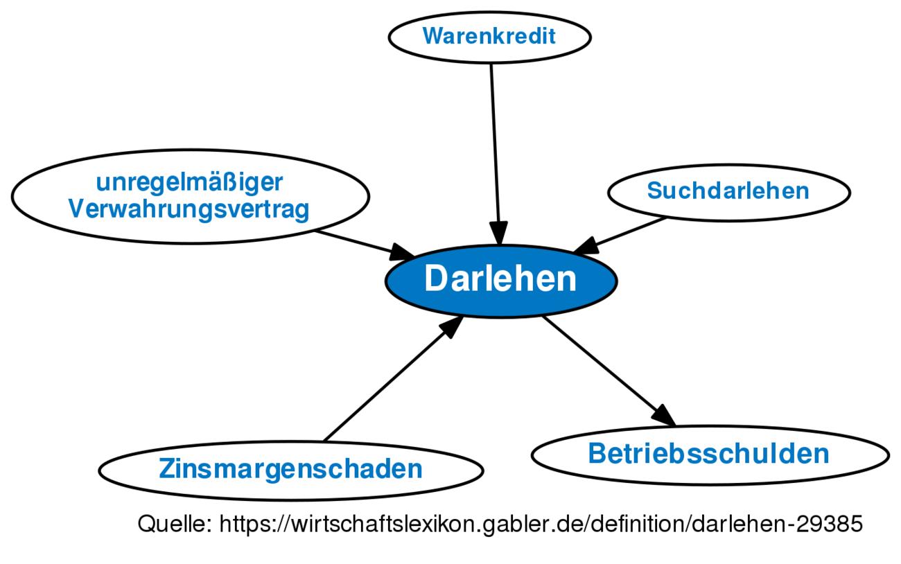 ᐅ Darlehen • Definition im Gabler Wirtschaftslexikon Online