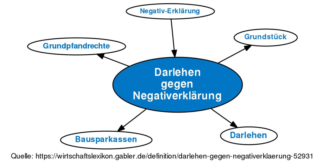 Fein Darlehen Vorlage Wort Ideen - Bilder für das Lebenslauf ...