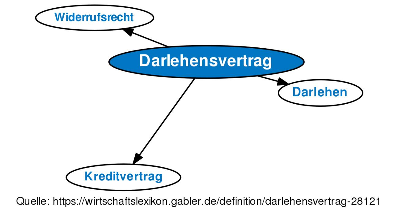 ᐅ Darlehensvertrag • Definition im Gabler Wirtschaftslexikon Online