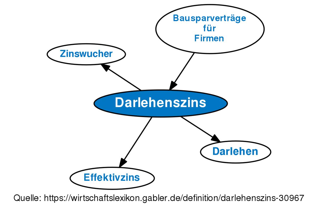 Darlehenszins Definition Gabler Wirtschaftslexikon