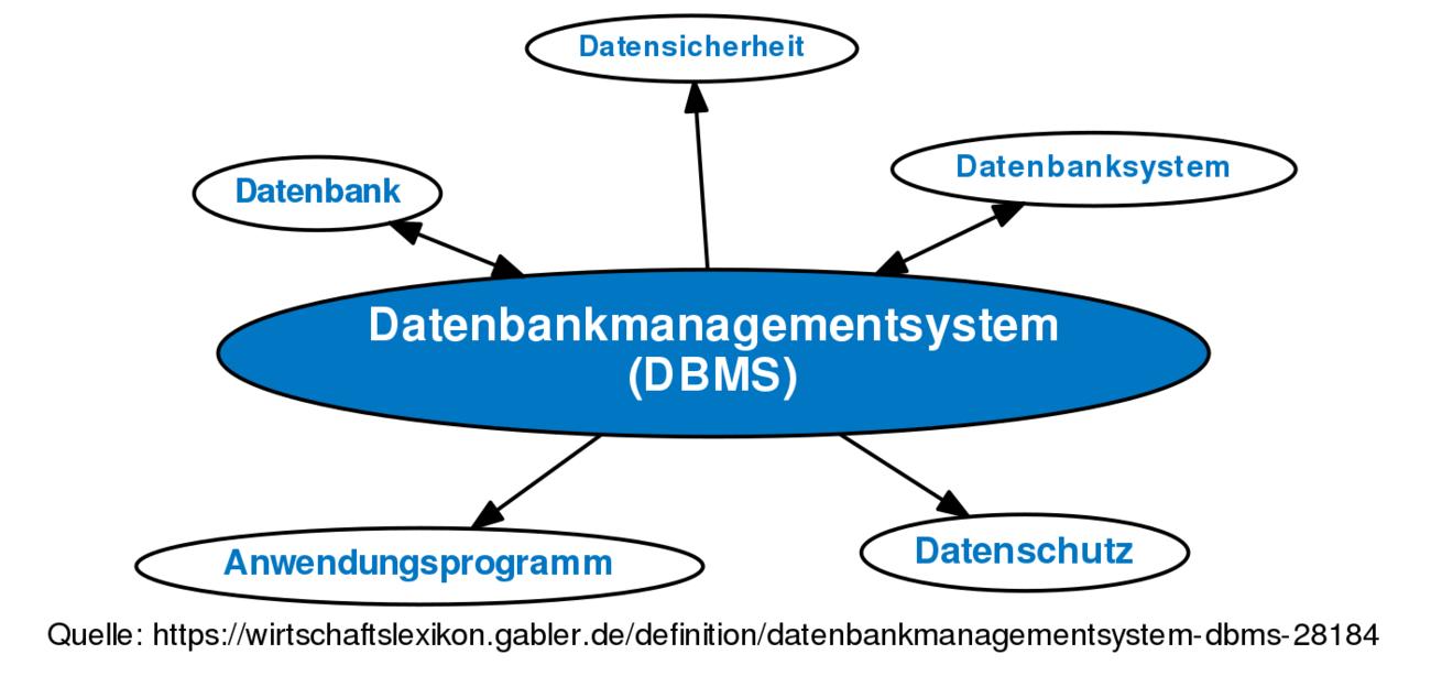 datenbankmanagementsystem dbms definition im gabler. Black Bedroom Furniture Sets. Home Design Ideas