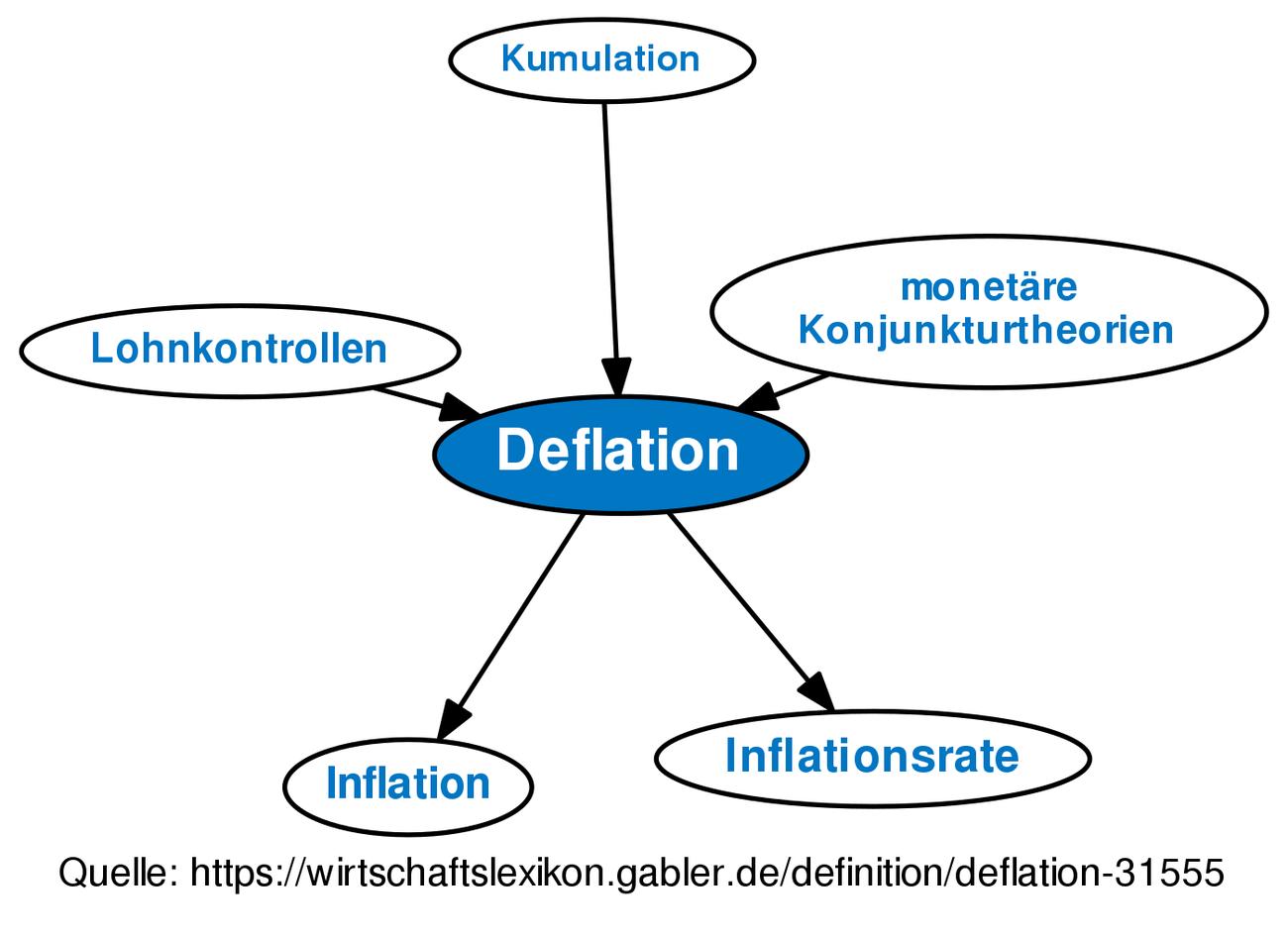 deflation definition gabler wirtschaftslexikon. Black Bedroom Furniture Sets. Home Design Ideas