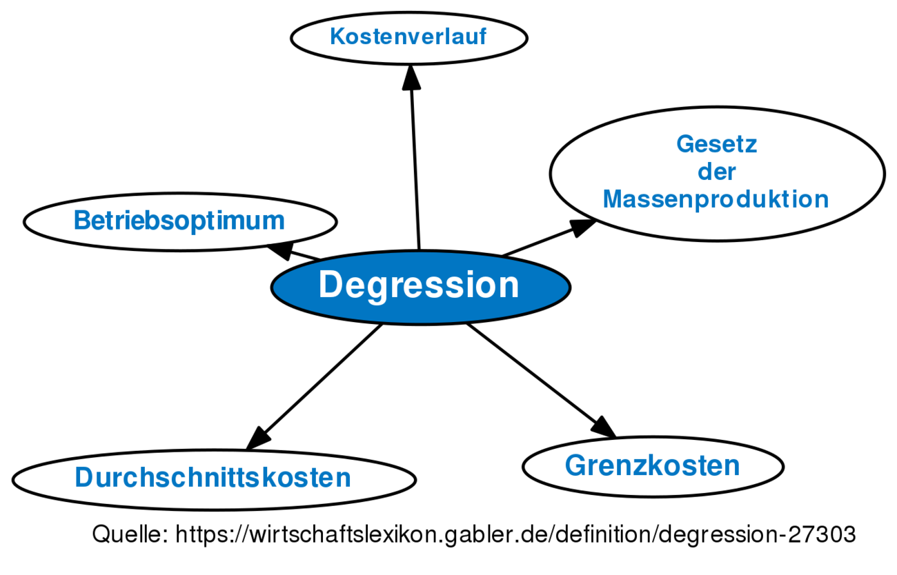 Degression Definition