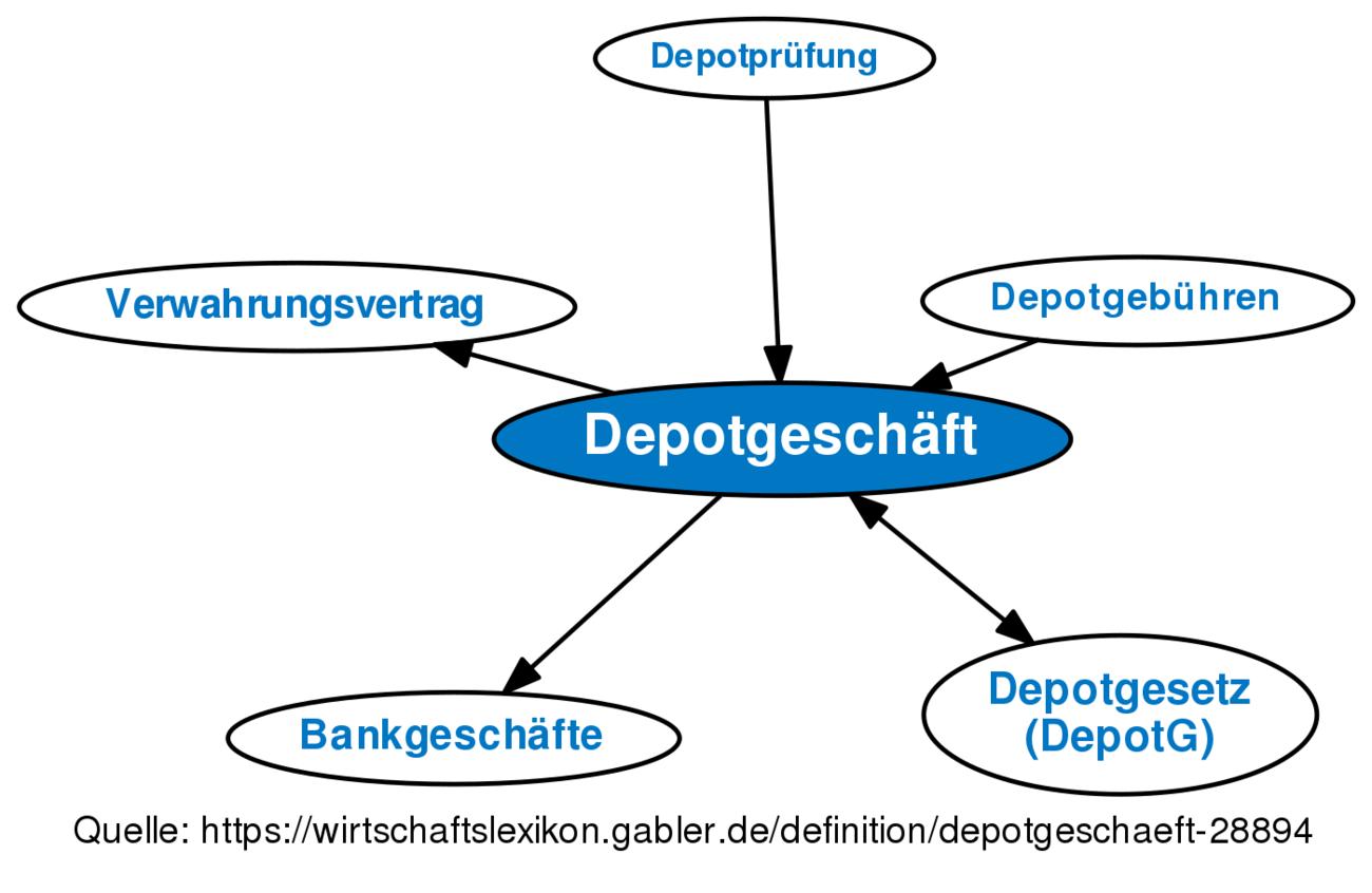 Depotgeschäft Definition Gabler Wirtschaftslexikon