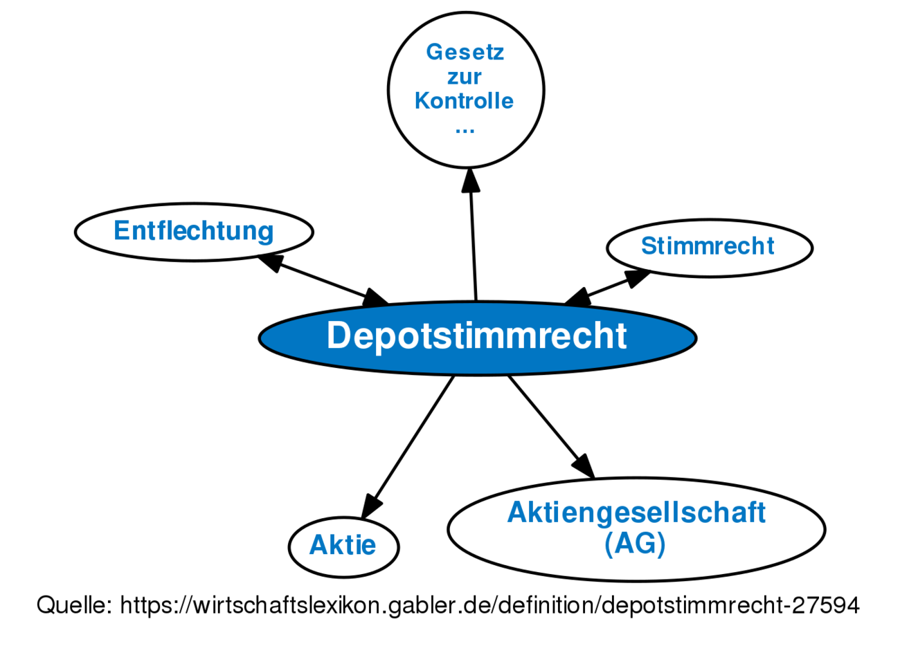 Depotstimmrecht Definition Gabler Wirtschaftslexikon