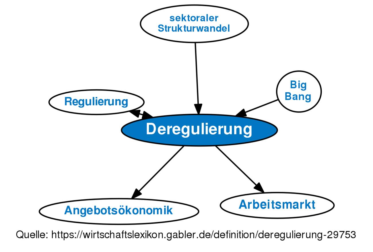 Regulieren Definition