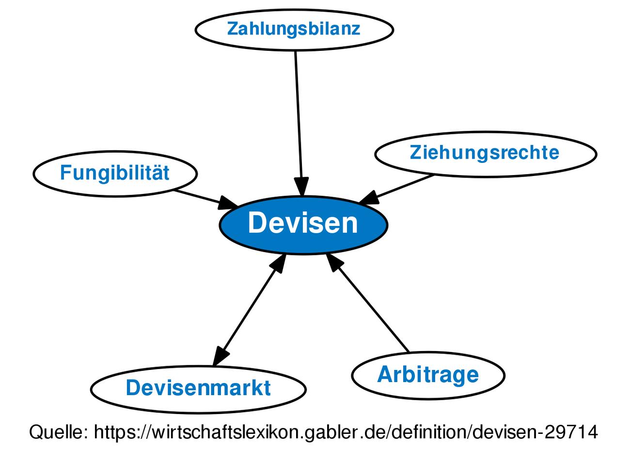Definition Devisen