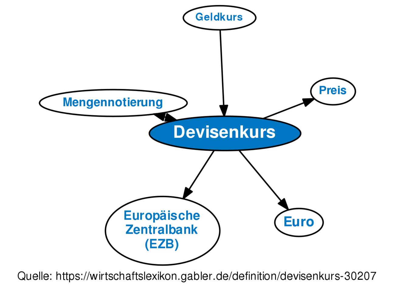 Devisenkurs Definition Gabler Wirtschaftslexikon