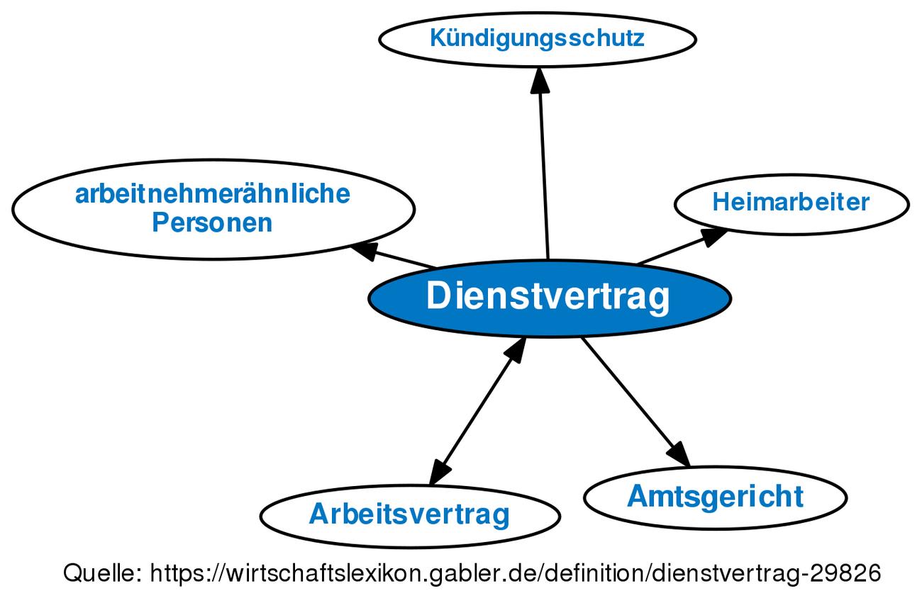 Dienstvertrag Definition Gabler Wirtschaftslexikon